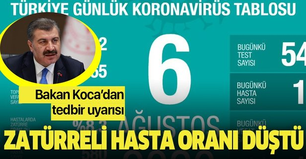 Bakan Koca 6 Ağustos koronavirüs tablosunu paylaştı
