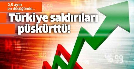 Türkiye saldırıları püskürttü! Gösterge faizi 2,5 ayın en düşüğünde