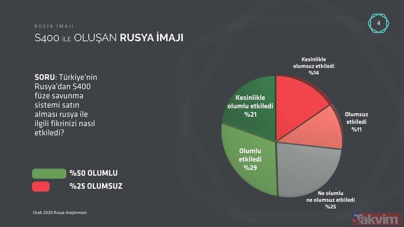 Rusya'nın Esed Rejimi ile birlikte İdlib'i bombalaması, Türkiye'deki imajına zarar veriyor