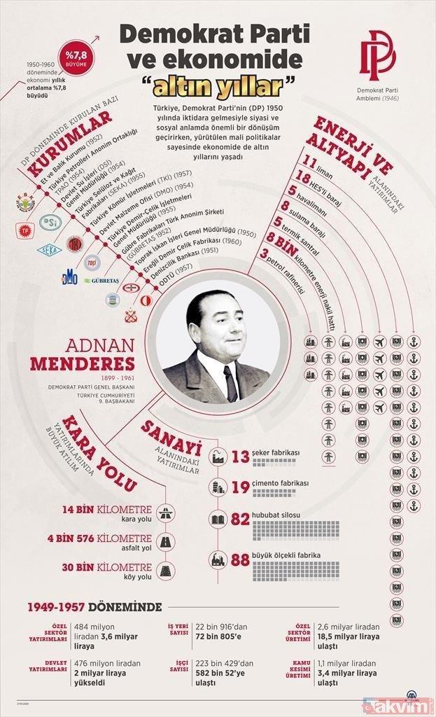 27 Mayıs şehidi Adnan Menderes öncülüğünde yeniliğe atılan adımlar! İşte Menderes döneminde yapılanlar
