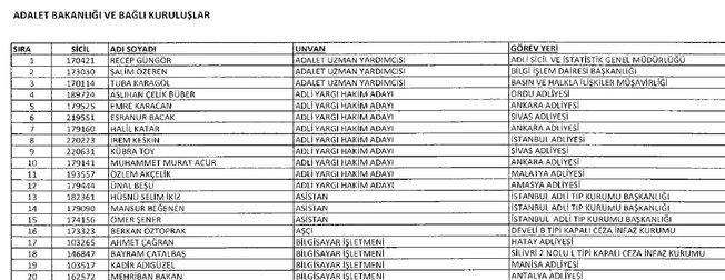 Adalet Bakanlığı ve bağlı kuruluşlardan 701 sayılı KHK ile ihraç edilenlerin isim isim listesi