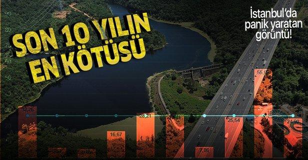 İstanbul'da kuraklık alarmı! Son 10 yılın en düşük seviyesi...