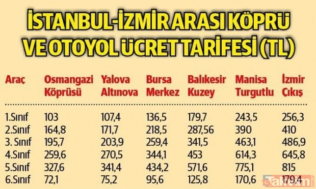 Türkiye´den 61 milyarlık dev proje! Başkan Erdoğan açacak