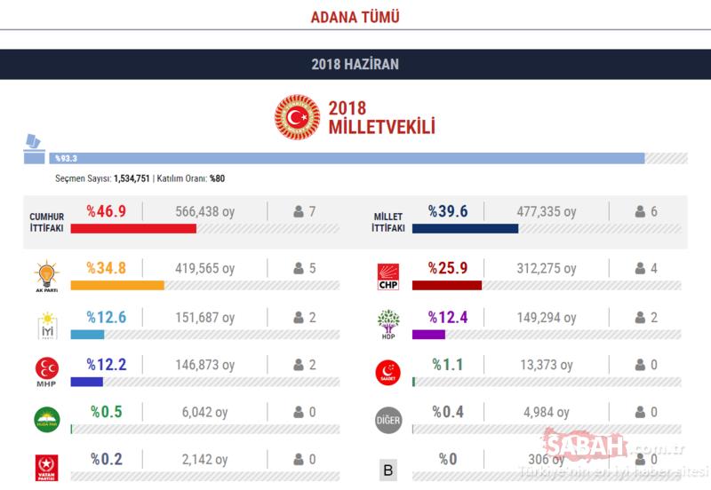 24 Haziran il il milletvekili seçim sonuçları? Partilerin oy oranı ve vekil sayıları...