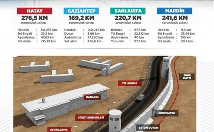 Teröre karşı sınıra 'Kayı' güvenliği