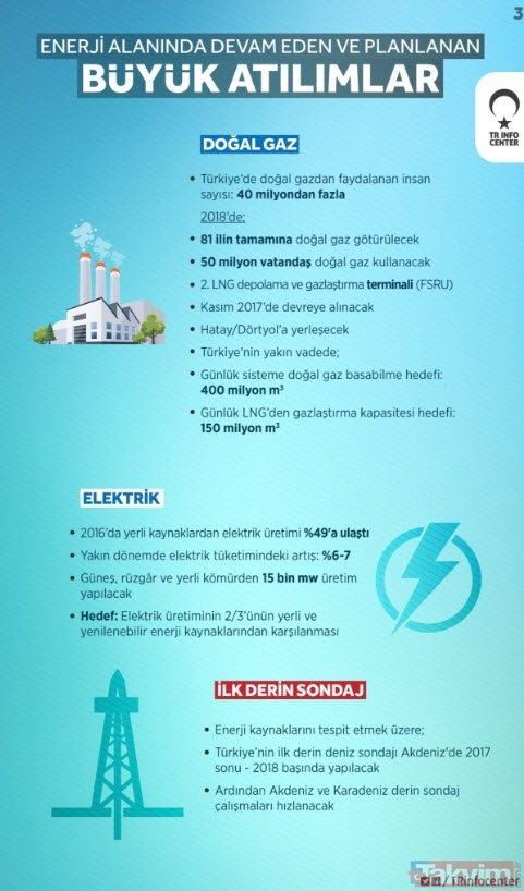 Berat Albayrak Enerji Bakanlığı sürecinde neler yaptı?