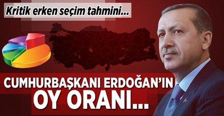 Andy-Ar Başkanı: Cumhurbaşkanı Erdoğan ilk turda yüzde 55 alır