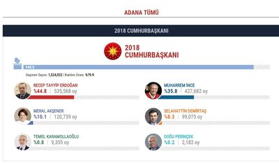 İşte il il Cumhurbaşkanlığı seçim sonuçları! Hangi aday hangi ilde yüzde kaç oy aldı?