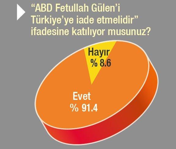 Türk halkından darbeci hainlere tokat!