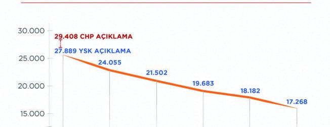 AK Parti'den son dakika açıklaması: İşte 2019 İstanbul seçim sonuçlarında son durum