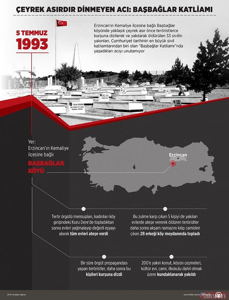 Başbağlar Katliamı'nda 26 yıl önce 33 kişi katledildi ile ilgili görsel sonucu