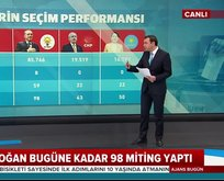 İşte liderlerin seçim performansları!