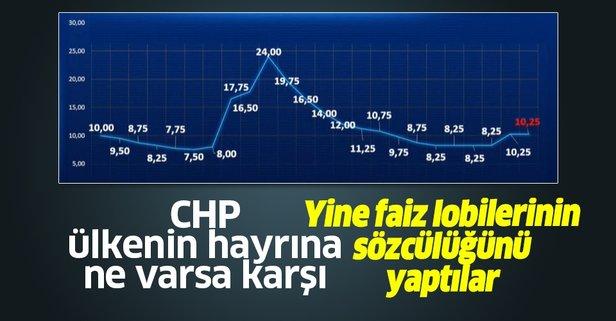 Faizlerin artmasını bekleyen CHP'yi Merkez Bankası'nın kararı tatmin etmedi