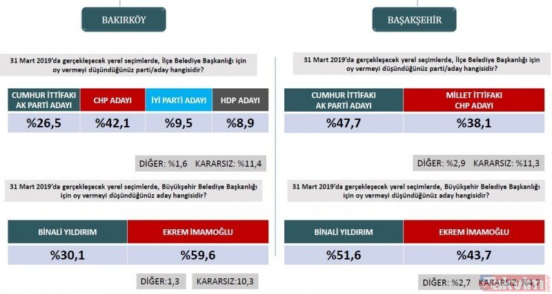 31 Mart yerel seçimlerinde İstanbul ilçeleri güncel seçim anketi sonuçları belli oldu (AK Parti,CHP,MHP)
