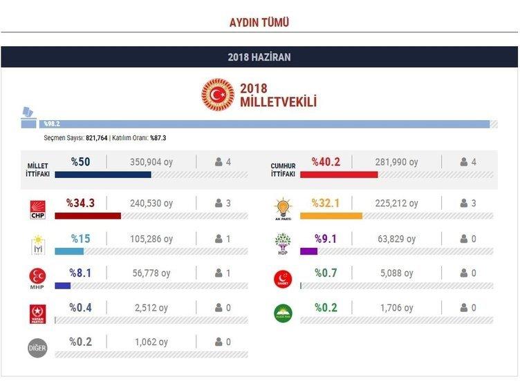 30 Büyükşehirde 24 Haziran seçim sonuçları!