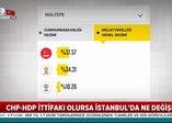 CHP seçimlerde HDP ile gizli ittifak yapacak mı?