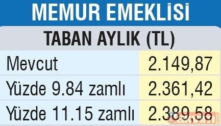 Son dakika: Emekliye en az 211 TL | Güncel emekli maaşı ne kadar olacak?