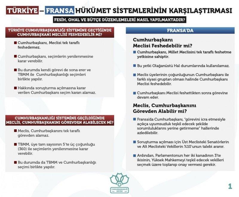 Türkiye-Fransa hükümet sistemlerinin karşılaştırması
