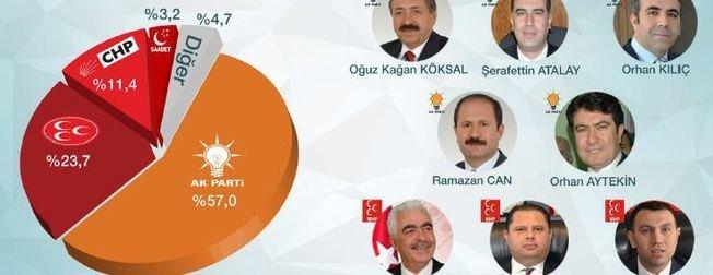 Yüzde 63,4 oy oranı ile AK Parti...