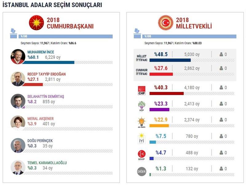 İstanbul'un hangi ilçesi ne dedi?