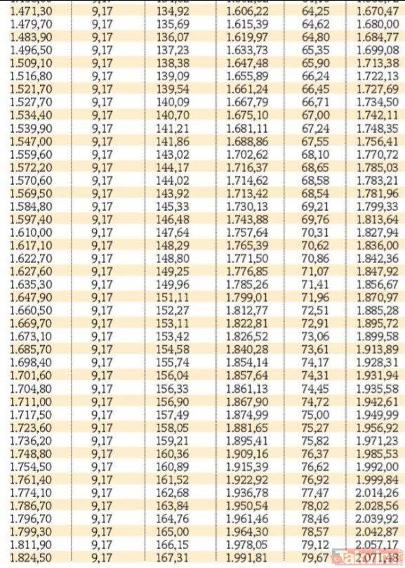 SSK, Bağ-Kur, tarım emeklileri için tam liste
