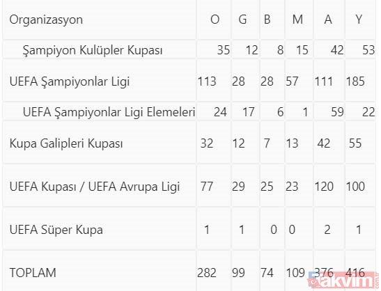 Real Madrid'e konuk olacak Galatasaray, Avrupa'da 283. kez sahne alıyor! İşte rakamlarla Galatasaray'ın Avrupa karnesi