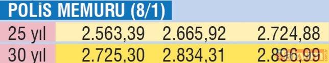 Emekliye farklı maaş | 2020 Ocak ayı zammıyla taban memur emeklisi maaşı ne kadar olacak?