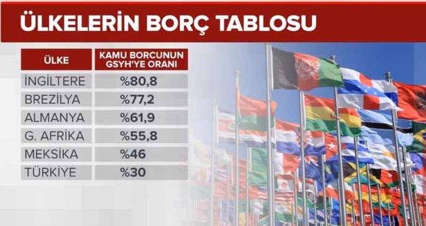 Dünya devletleri borç batağında yüzüyor! Türkiye Avrupa'dan daha iyi