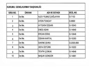 701 sayılı KHK ile ihraç edilen TSK personellerinin listesi (Kara, Hava, Deniz)