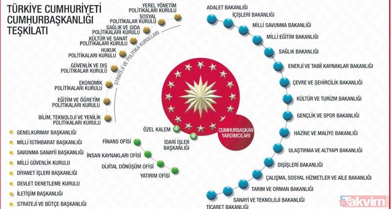 Güçlü yönetim güçlü Türkiye