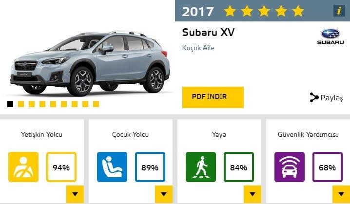 2017'nin en güvenli otomobilleri