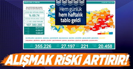 Kovid-19 son durum! Sağlık Bakanlığı 24 Eylül 2021 koronavirüs vaka, vefat ve aşı tablosunu paylaştı! 11-17 Eylül haftalık harita...