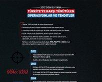 İşte 2012den bu yana Türkiyeye karşı yürütülen operasyonlar ve tehditler