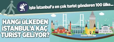 Hangi ülkeden İstanbul'a kaç turist geliyor?